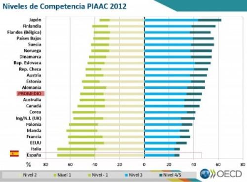 1 Niveles de competencia del PIAAC 2012