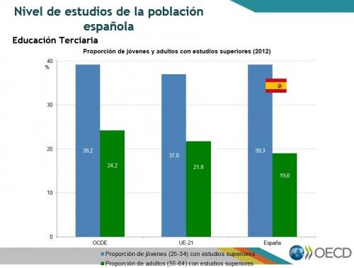 2 Nivel de estudios de la población española