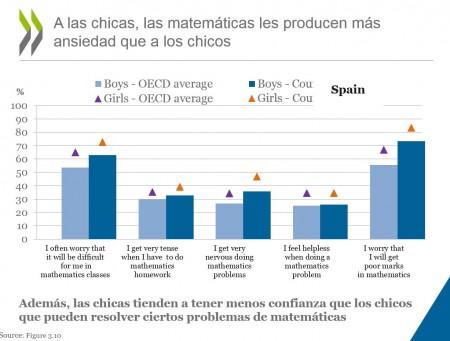 8 Ansiedad de las chicas en las matemáticas